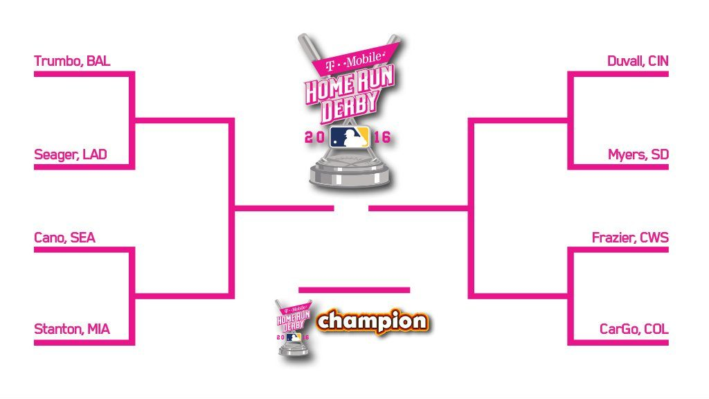 2016 Home Run Derby Bracket